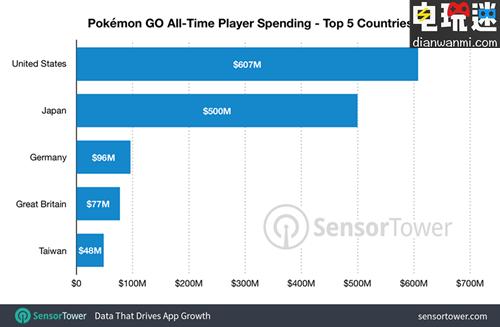 Sensor Tower统计《精灵宝可梦GO》累计营收达到18亿美元  任天堂