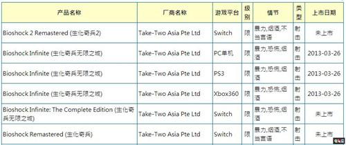 《生化奇兵合集》Switch版现台湾游戏审核网站 任天堂SWITCH 第3张