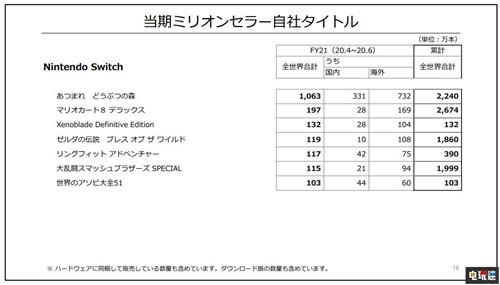 任天堂2021财年Q1财报 Switch销量超6千万追平FC历史销量 集合啦!动物森友会 Switch 财报 任天堂 任天堂SWITCH  第4张