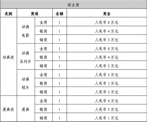 """2021""""金猴奖""""大赛全球原创动漫作品征集即将开始! 金猴奖 漫展 杭州 中国国际动漫节 VR及其它  第2张"""